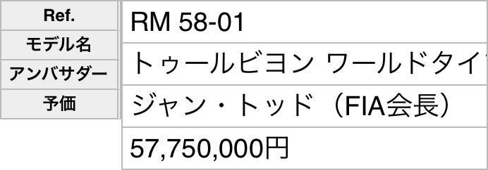 レスポンシブWebデザインで表示されたスマホ用の表
