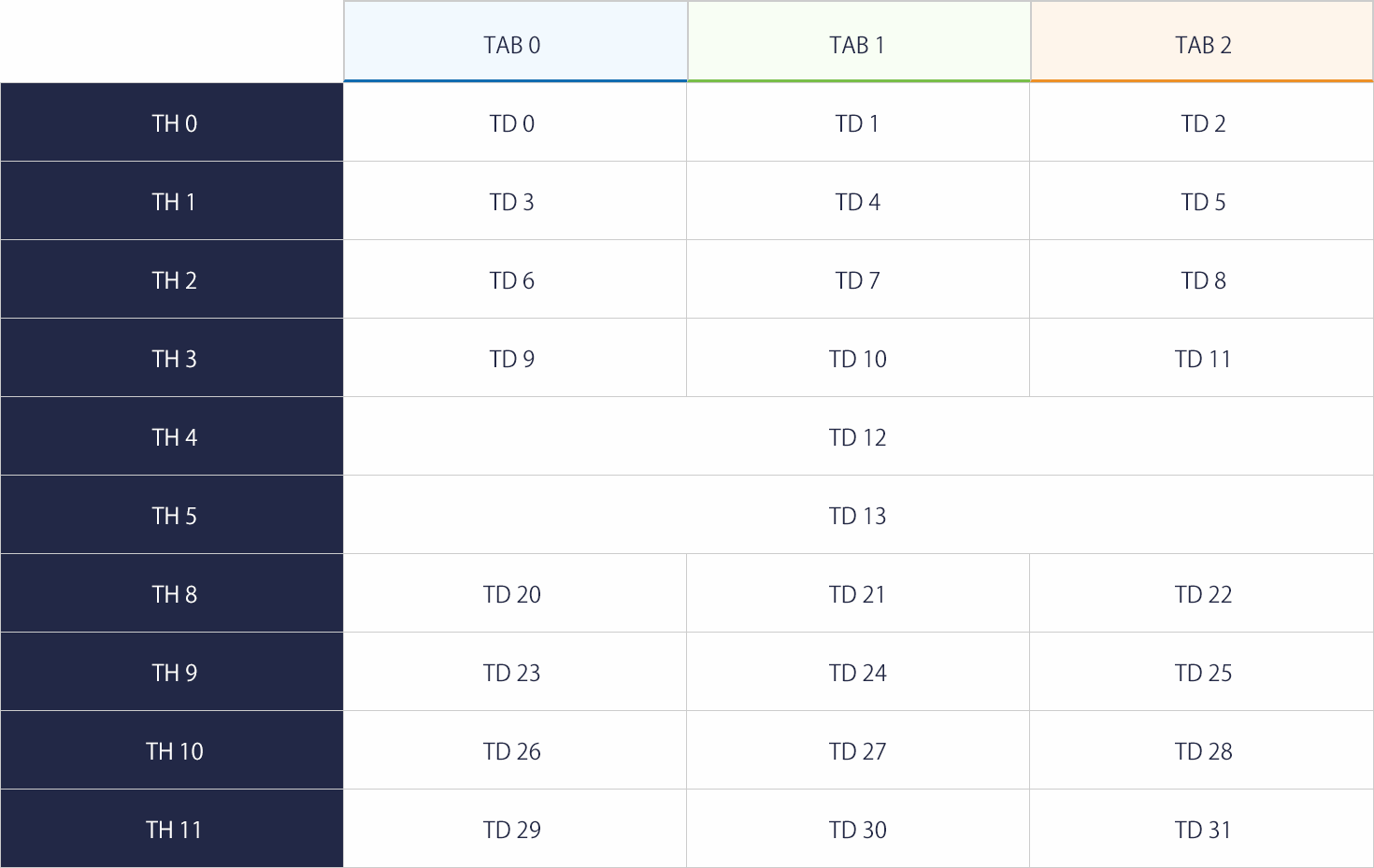 レスポンシブWebデザインで扱い難い表組み(tableタグ)データ