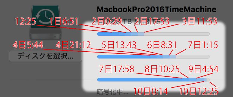 Time Machine暗号化の10日に渡るプログレスバー時系列表示